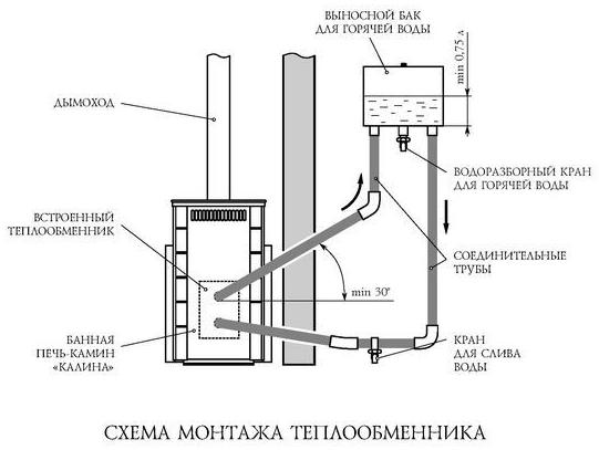 Битермический теплообменник определение, устройство, плюсы и минусы. котлы с битермическим теплообменником