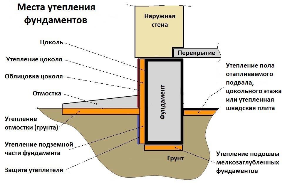 Цоколь здания: что это такое, и какие функции на нем лежат