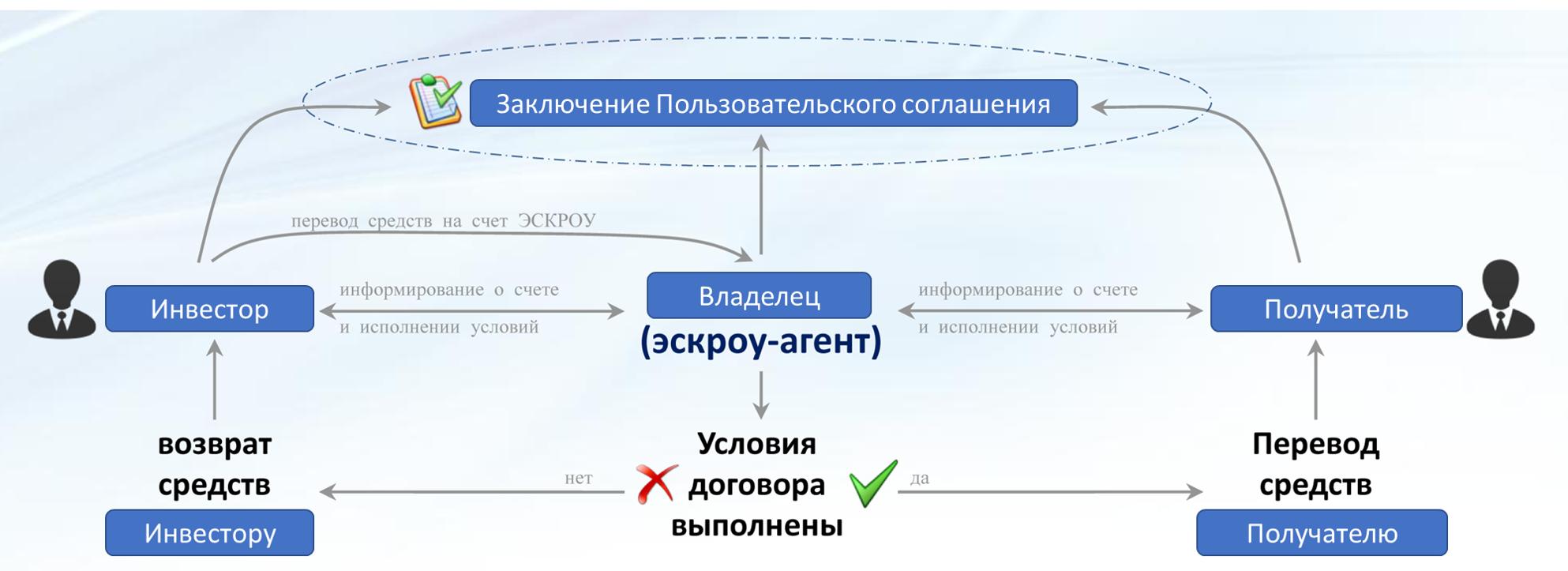 Номинальный счет в сбербанке: что это такое? — finfex.ru