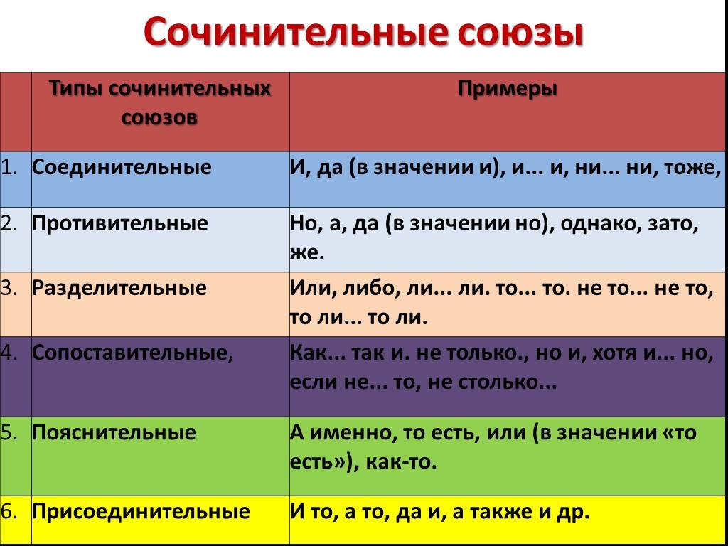 Сочинительные союзы - это... (список, таблица, примеры)