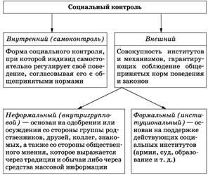 Социальный контроль / справочник :: бингоскул