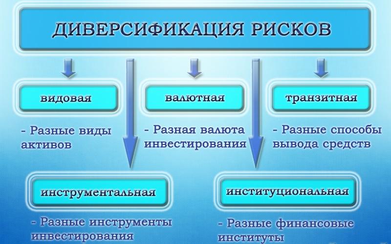 Диверсификация — что это простыми словами (определение, виды, стратегии) | misterrich.ru