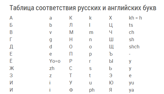 Транслитерация — википедия. что такое транслитерация