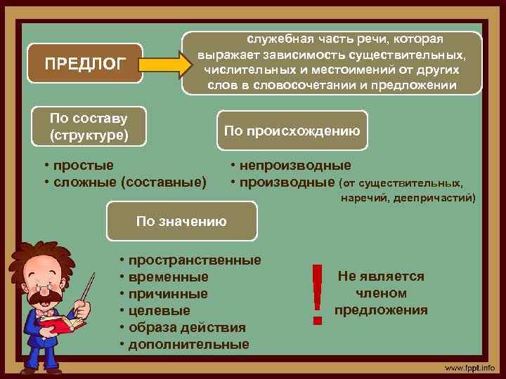 Предлоги в русском языке: список и классфикация