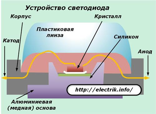 Суть светодиода-что такое светодиод и принцип его работы.