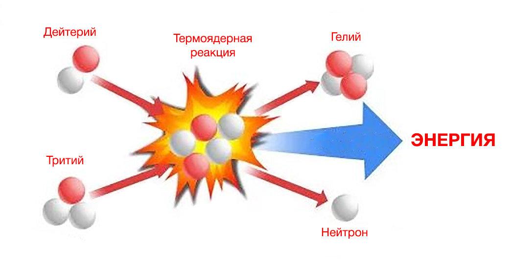 Термоядерная реакция — википедия