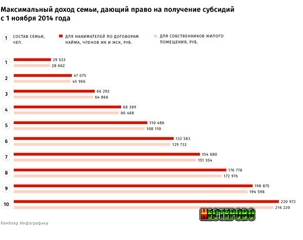 Как рассчитать прожиточный минимум в россии и из чего он складывается?