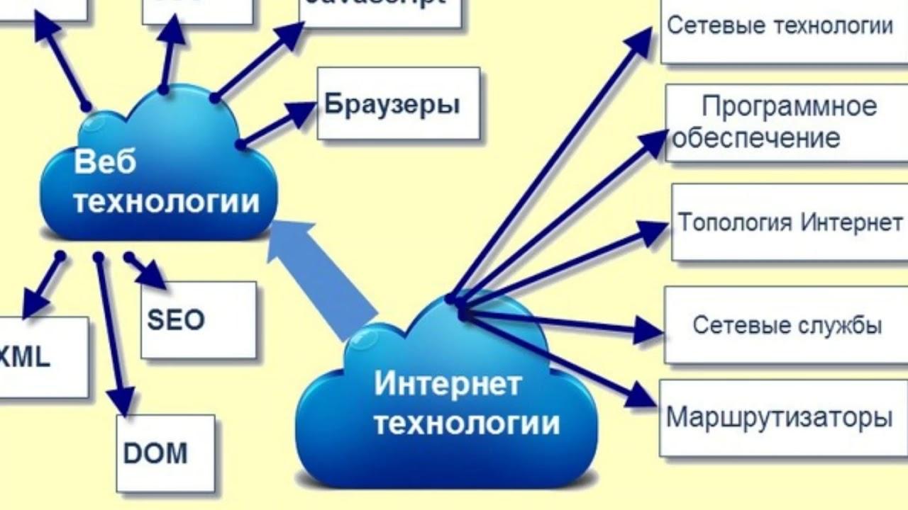 Современные интернет-технологии