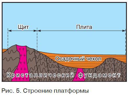 Платформы и равнины