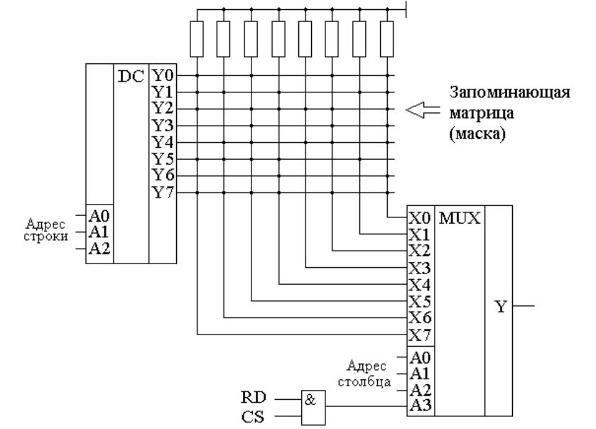 Классификация и иерархическая структура памяти эвм. основная память эвм. озу. пзу. созу.