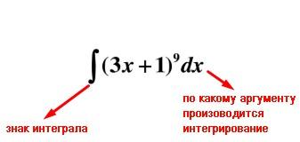 Что такое интеграл? интегралы с подробным решением. таблица интегралов :: syl.ru