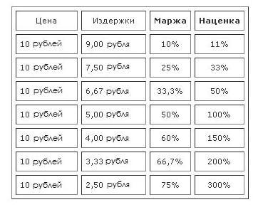 Что такое свободная маржа (и уровень) в metatrader 4 и 5 на форекс