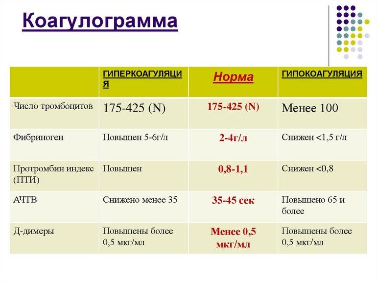 Коагулограмма: расшифровка анализа у взрослых, норма показателей в таблице