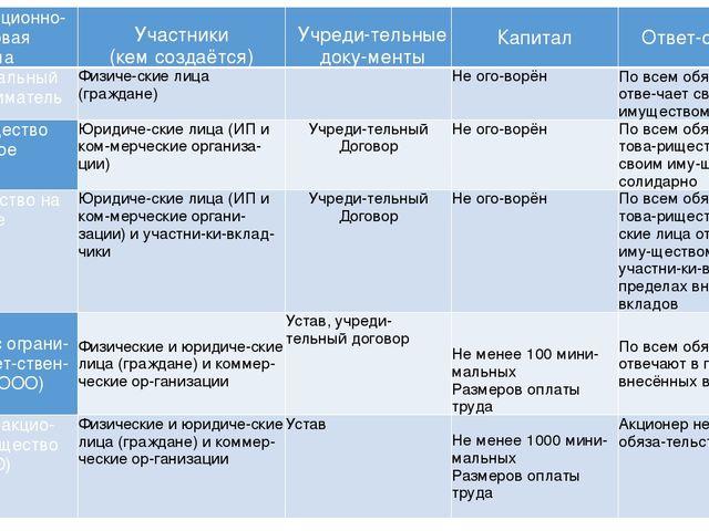 Виды и сравнение организационно-правовых форм   allkredits