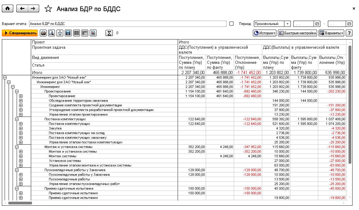 Оддс (отчет о движении денежных средств) в бухгалтерии, что такое оддс