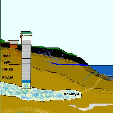 Как пройти плывун при бурении скважины - особые способы на vodatyt.ru