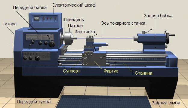 Станина станков по обработке металла и дерева
