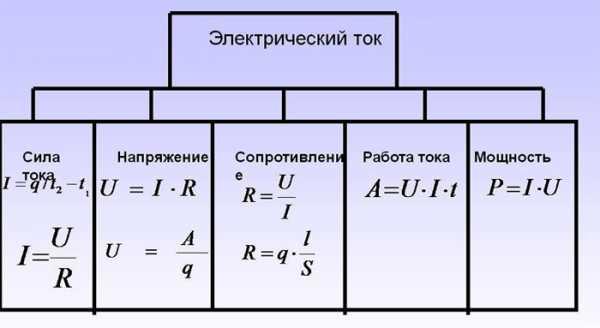 Сила тока: формула, что это такое, в чем измеряется и как обозначается
