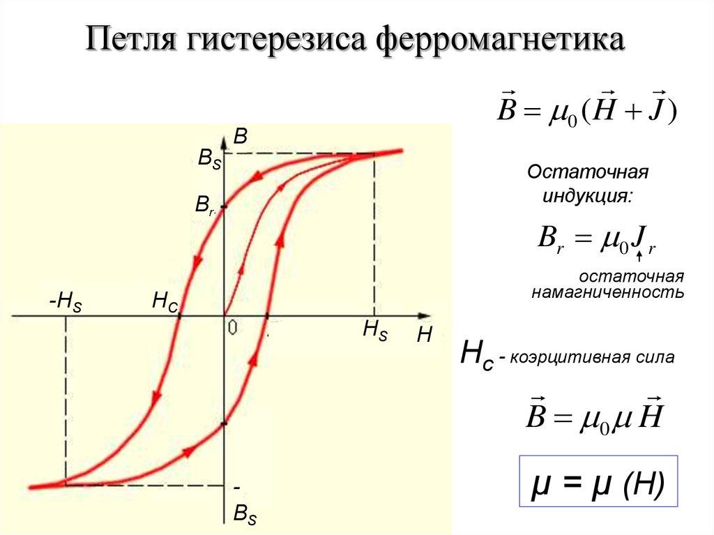 Что показывает площадь петли гистерезиса. гистерезис магнитный: описание, свойства, практическое применение