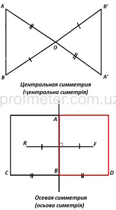 Симметрия в математике — википедия