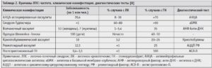 Аццп: понятие, норма в анализе крови, трактовка и расшифровка результатов