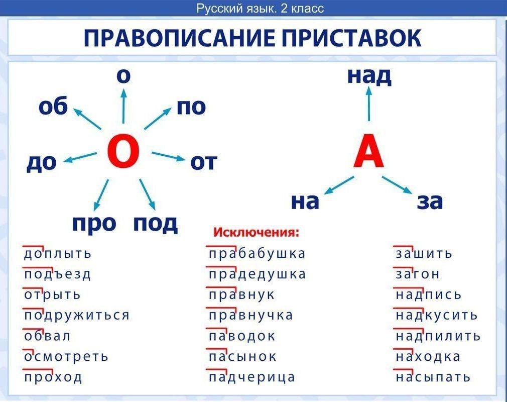 Приставки в русском языке: упражнения на правописание приставок в 5 классе и какие они бывают, их значение и конспект урока на эту тему