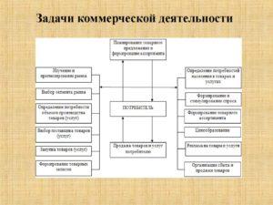 Что такое коммерция: задачи, функции и процесс коммерческой деятельности