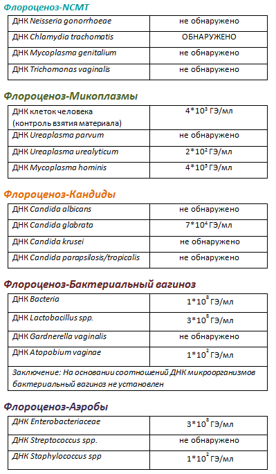 Флороценоз и ncmt и микроскопия - цена анализа, где сдать в москве