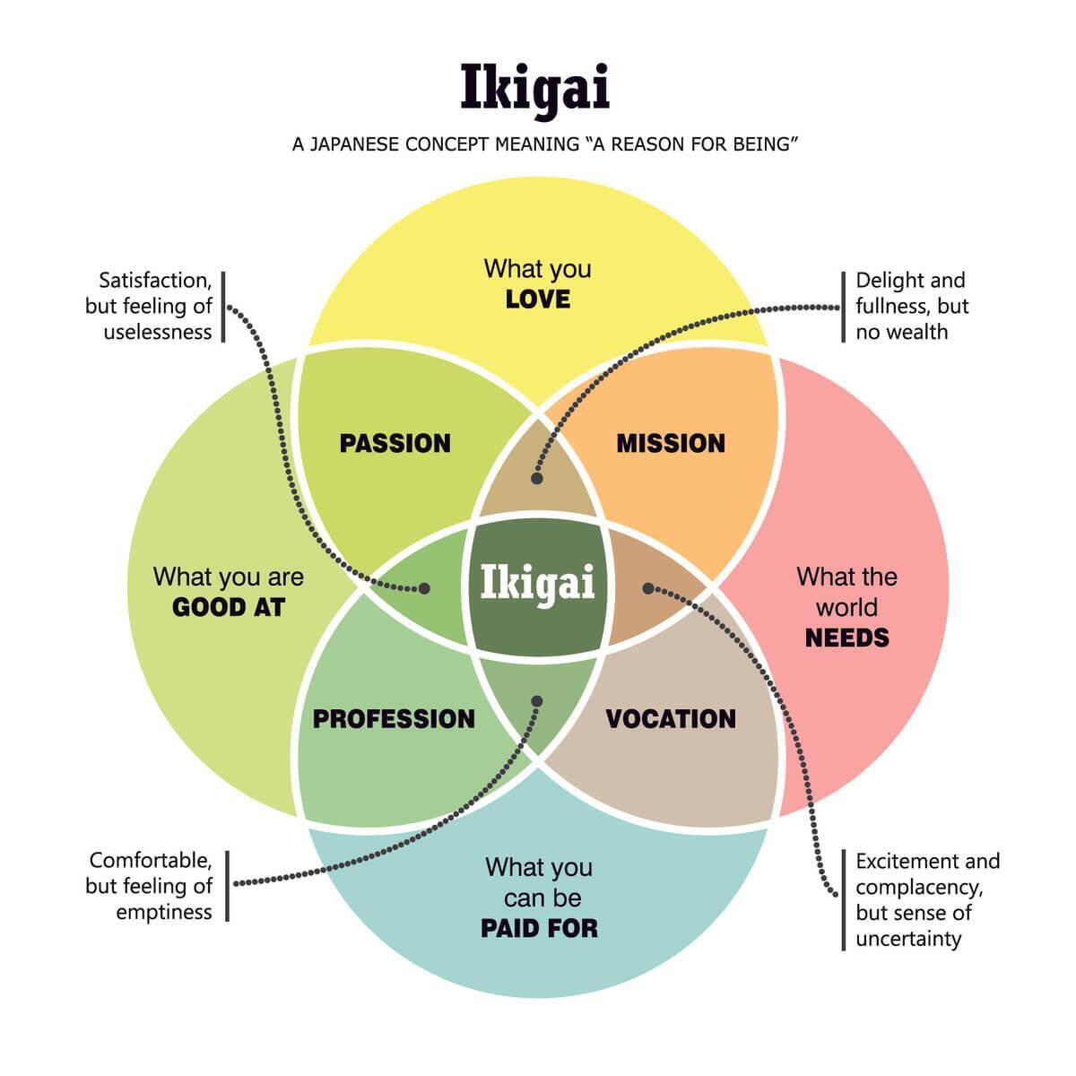 """Будь спокоен, как японец. 5 принципов """"икигай"""" - счастья по-японски"""