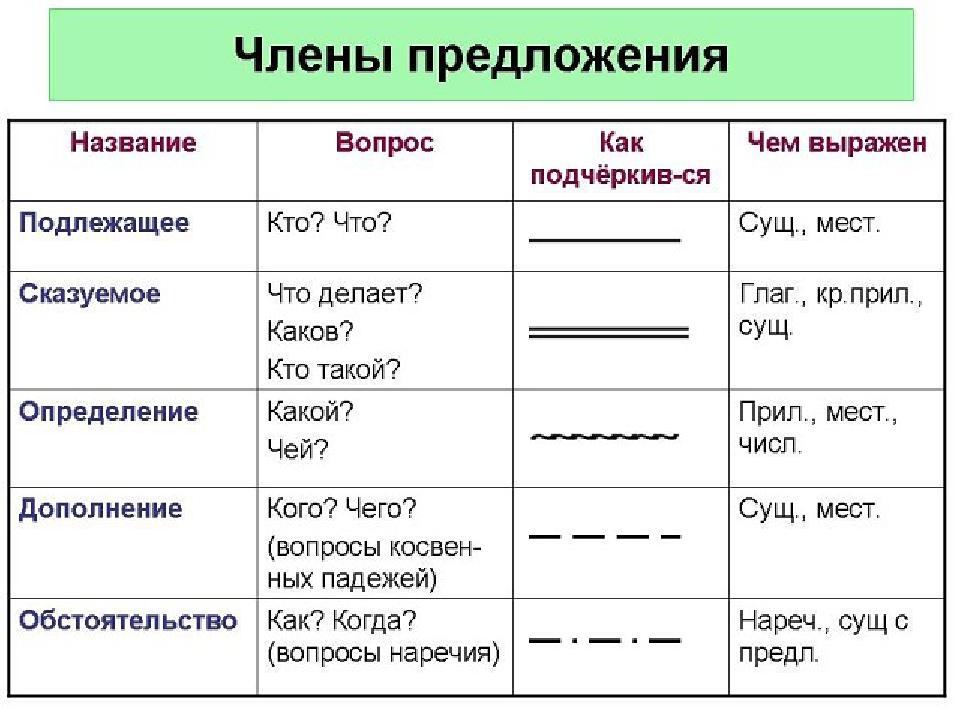 Второстепенные чл предложения. на какие вопросы отвечает (таблица)