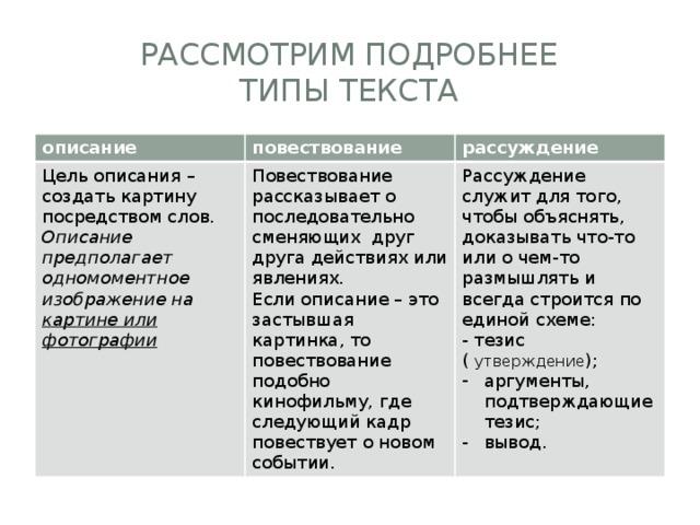 Повествование, описание, рассуждение: примеры текстов