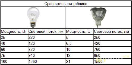 Люмен - единица измерения светового потока: что это такое, понятие яркости и освещенности, применение фотометра