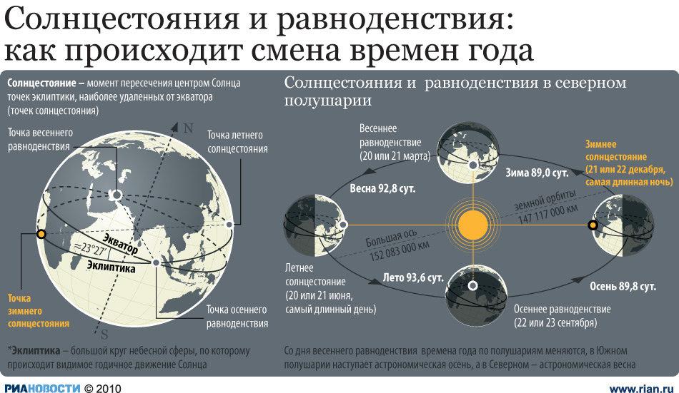 Солнцестояние — википедия