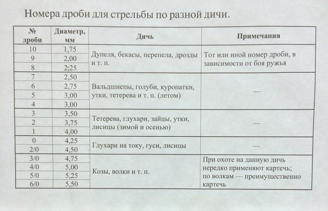 Дробь (математика) — википедия. что такое дробь (математика)