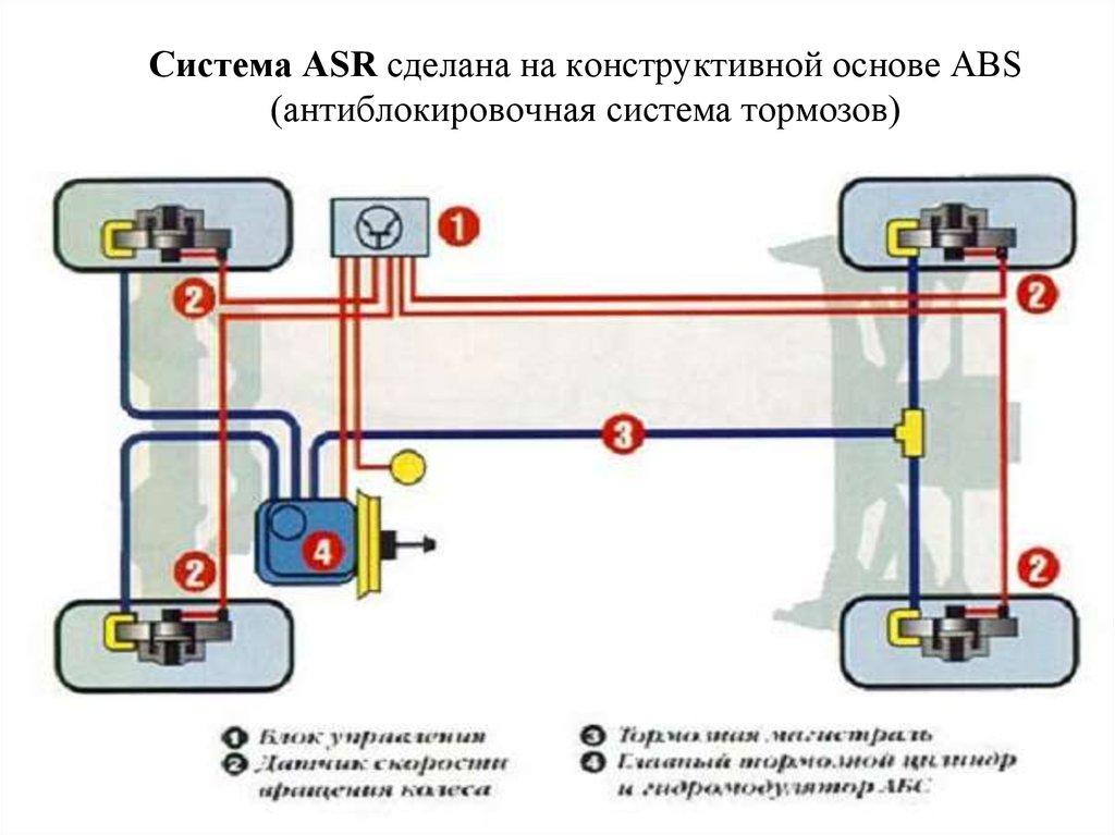 Антипробуксовочная система asr принцип работы   авто обзор