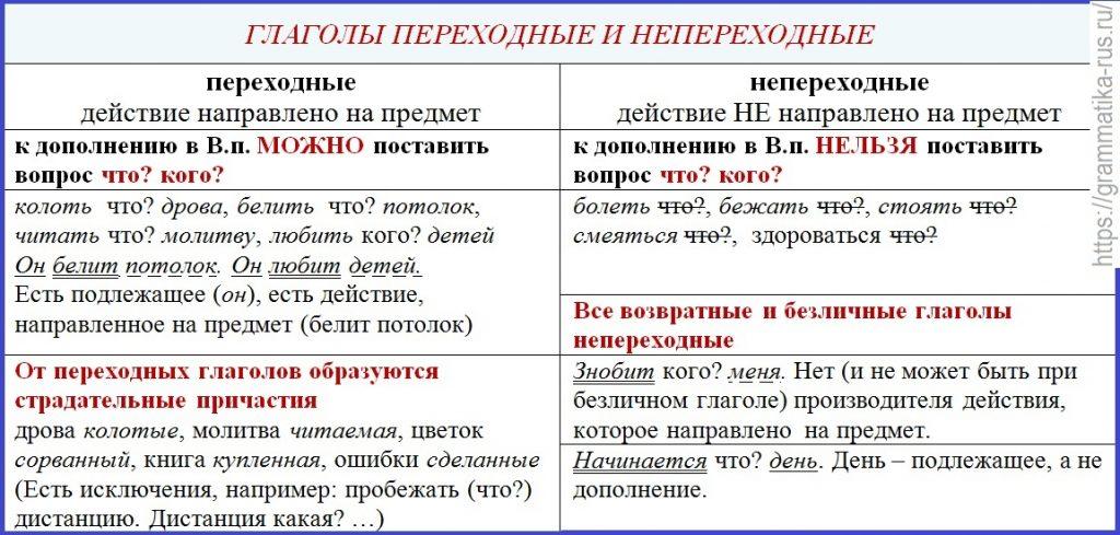 Непереходный глагол — википедия. что такое непереходный глагол