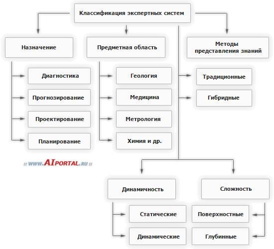 Экспертные системы (разработка)