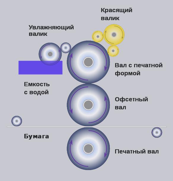 Виды офсетной печати – энциклопедия – orgprint.com