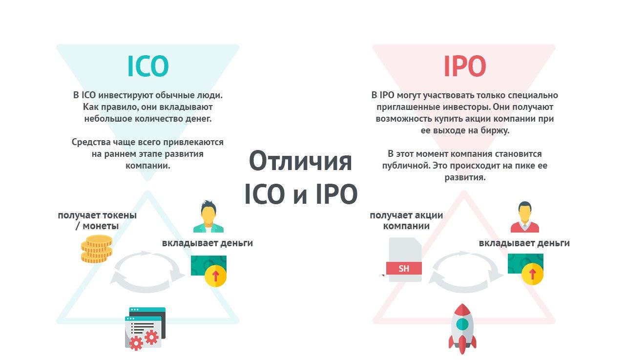 Что такое токены (token) в криптовалютах: виды и отличия