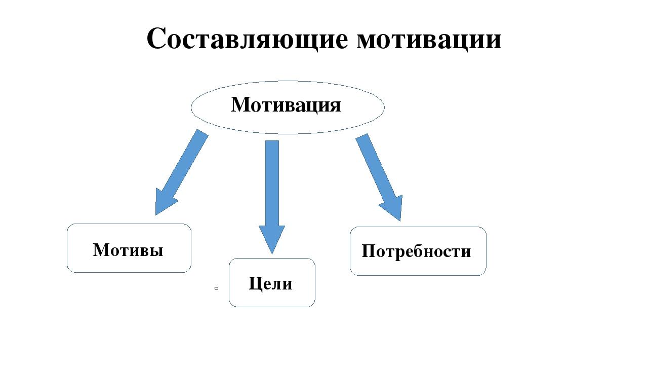 Что такое мотив