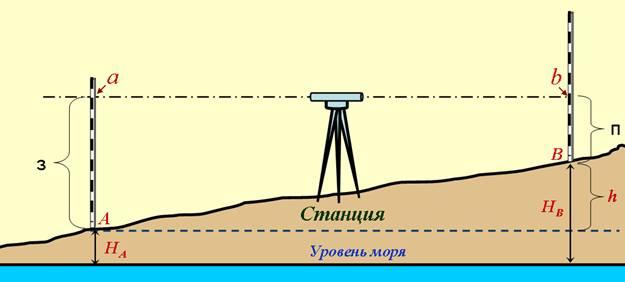 Нивелиры оптические: устройство и принцип работы