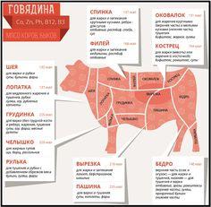 Огузок говяжий: что это такое фото свойства и рецепты блюд - ешь здорово!