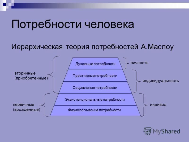 Потребности человека: классификация и описание