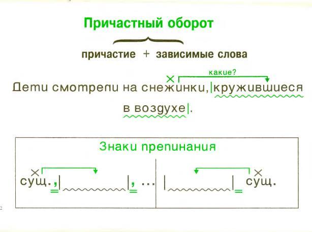 Что такое причастие и деепричастие. запятые при причастных и деепричастных оборотах