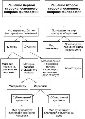 Материализм - materialism - qwe.wiki