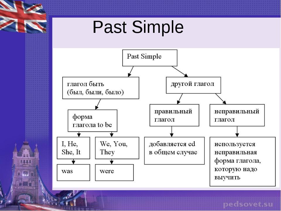 Past simple. простое прошедшее время в английском языке