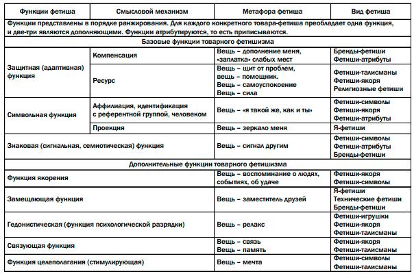 Виды фетишей. что такое фетишизм? причины фетиша - psychbook.ru