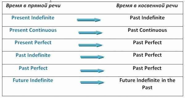 Lingua life - прямая и косвенная речь в английском языке – самое простое и подробное объяснение