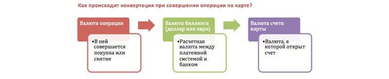 Что такое конвертация? конвертация в pdf