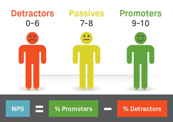 Как компании рассчитать nps (индекс потребительской лояльности) и улучшить его